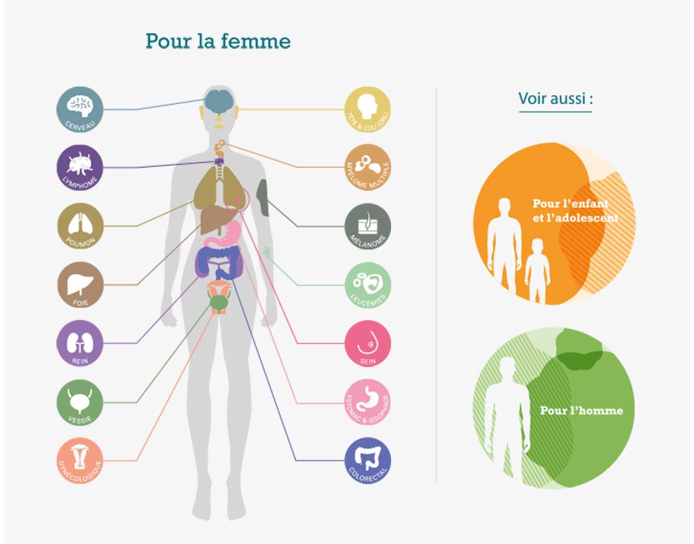 Les associations de patients. Cancer chez la femme